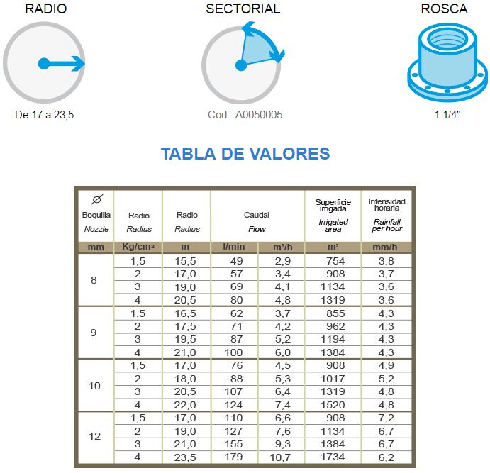 Tabla consumo aspersor agricola K1 ajustable